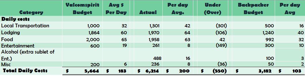Australia Couple Travel Budget (on road)