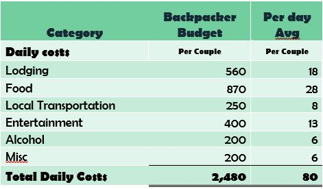Bali Budget for couple- Backpacker