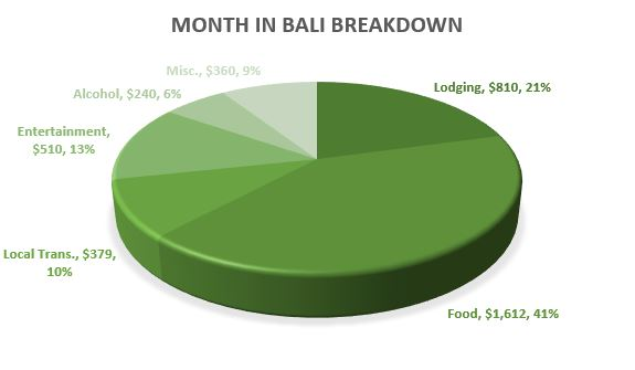 Bali Budget for couples- Breakdown